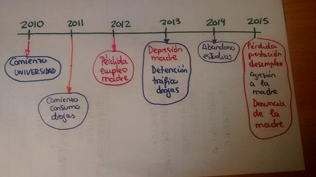 trabajo-social-practico-el-cronograma-